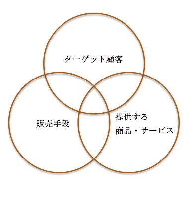 ビジネスに必要な3要素