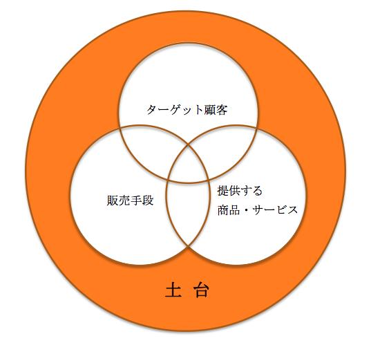 ビジネスに必要な4要素